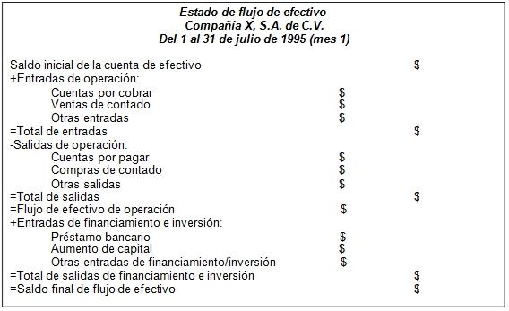 Formato común de flujo de efectivo