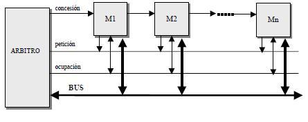 Protocolo de encadenamiento (daisy chaining) de tres señales