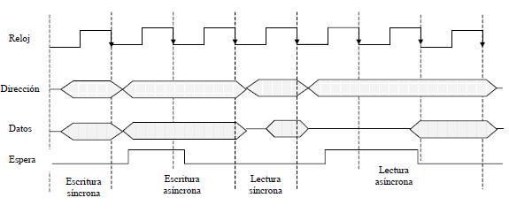 Semisíncronos