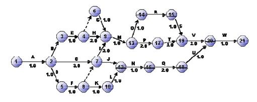 Uso de tiempos en un grafico de red CPM