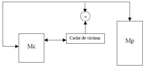 Utilización de una caché de víctimas