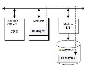 conexión de un periférico rápido, un disco magnético