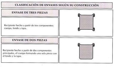Clasificación de envases metálicos, según su construcción