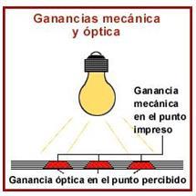 Ganancia mecánica y óptica