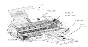 Impresora de inyección de tinta