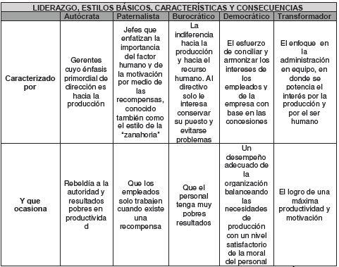 Liderazgo, estilos básicos, características y consecuencias