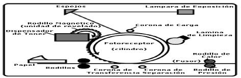 Método de impresión LASER