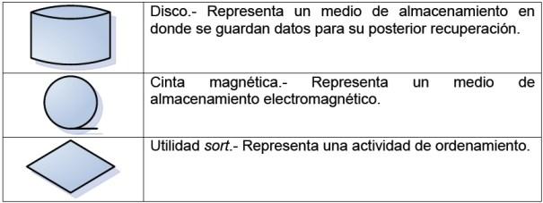 Símbolos del diagrama HIPO-2