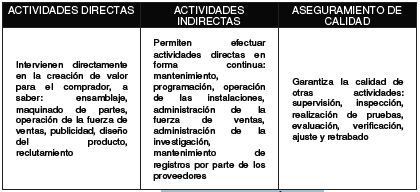 Tipos de Actividad según Porter