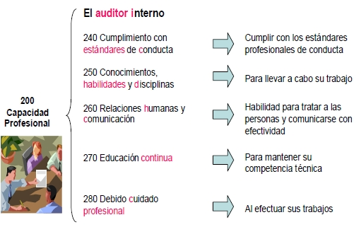El auditor interno