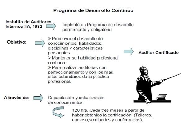 Programa de desarrollo continuo