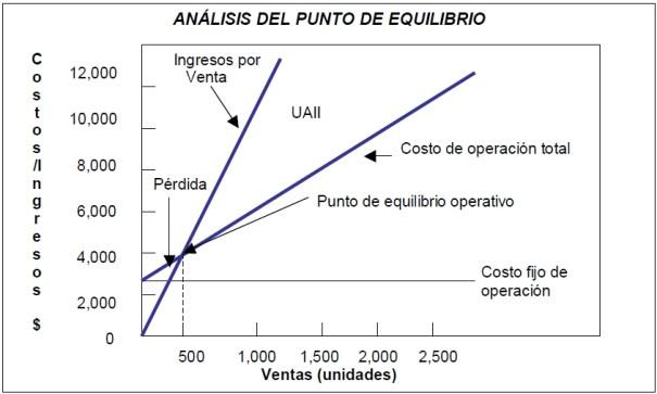 Análisis gráfico del punto de equilibrio operativo