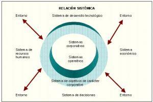 Diversas definiciones de sistema