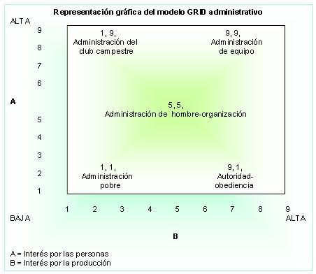 Representación gráfica del modelo GRID administrativo