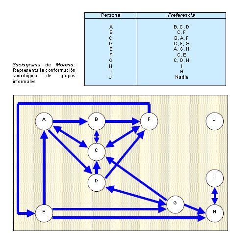 Sociograma de Moreno