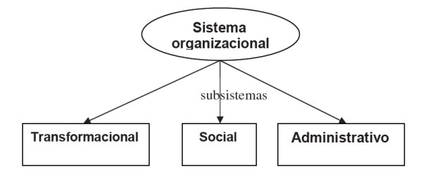 Subsistemas del Sistema Organizacional