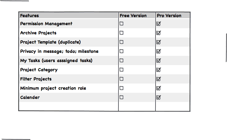 WP Project Manager PRO features