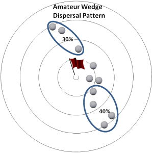 dispersal pattern Amateur wedge analysis 3