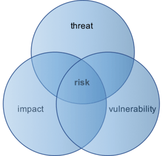 risk - the combination of threat, vulnerability and impact