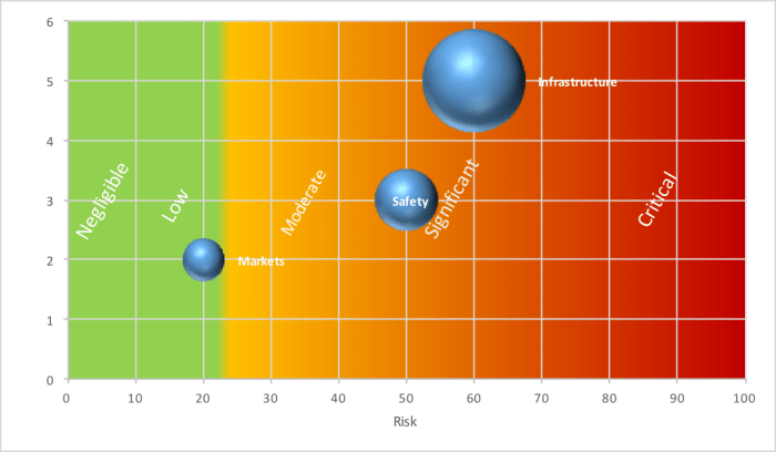 risk assessment grading - example of results visualization