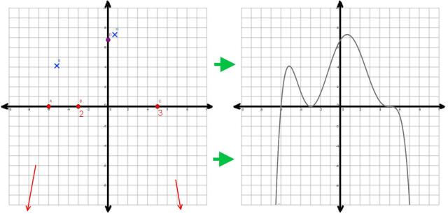 Graphing Polynomial Functions - The Archive of Random Material