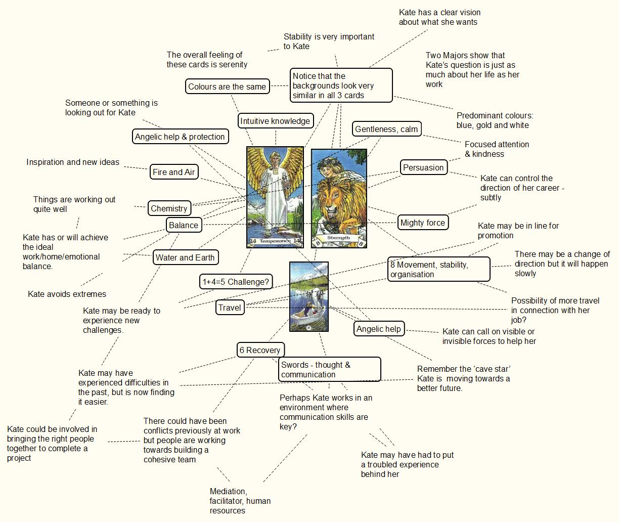 mind-map the tarot