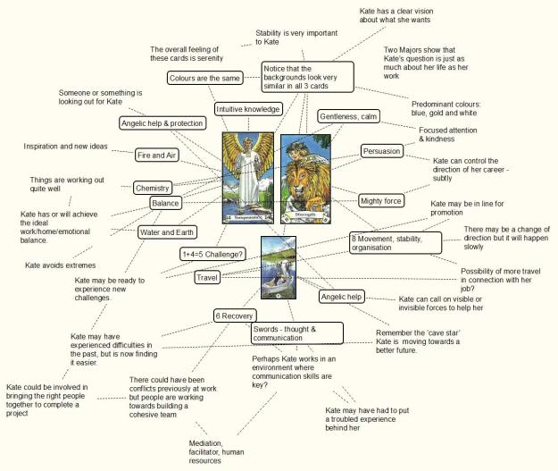 mind-mapping tarot reading