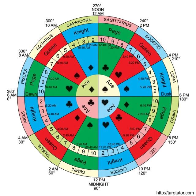 Cartomancy and timing