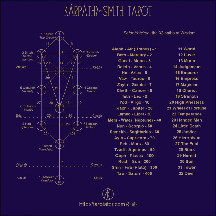 The 32 paths of Wisdom i
