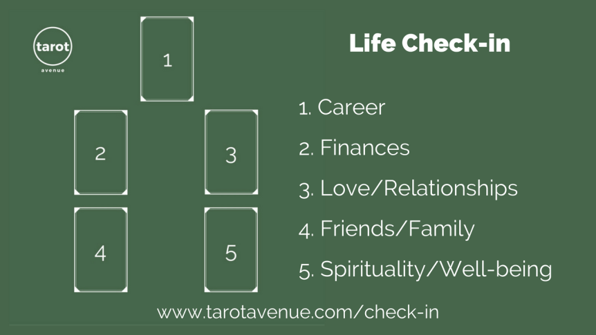 Life Check-in Tarot Srpead - Upgrade Your Life
