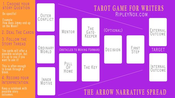 writing with Tarot
