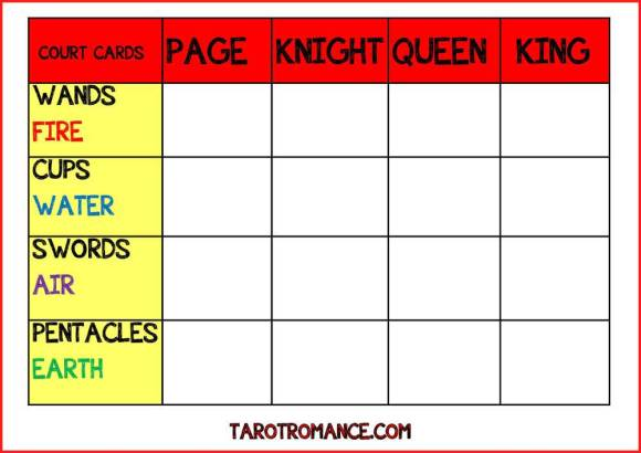 The Fool-Proof way to Remember the Tarot Court Cards!