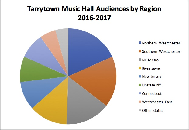 Chart of Music Hall Audiences by Region.