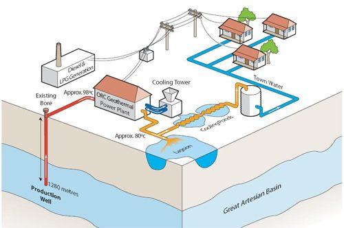 مشروع لتخزين الهيدروجين لإنتاج طاقة نظيفة
