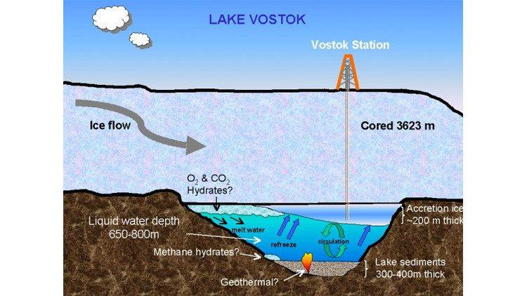 """من يعيش تحت الجليد في مياه بحيرة """"فوستوك""""؟"""