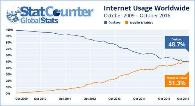 تصفح الإنترنت على الهواتف المحمولة يفوق الحواسيب الشخصية