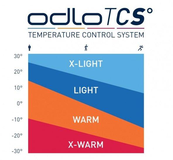 Tableau des températures en fonction de la pratique et du type de vêtement