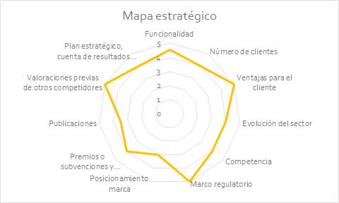 Informe de valoración de proyectos tecnológicos4