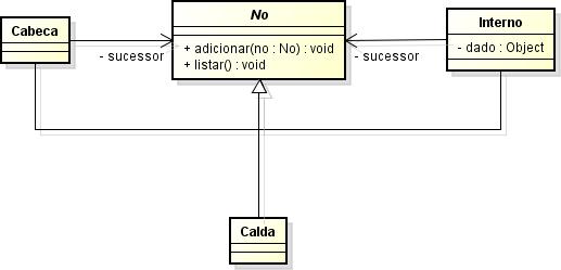 Diagrama de classes de lista encadeada
