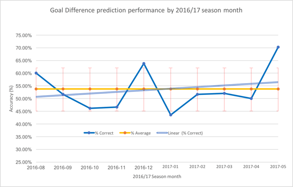 Goal Difference by month showing slighlty improving performance