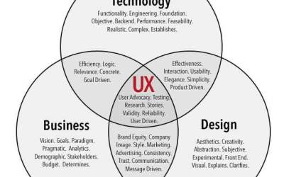 Why Good UX Design Means Better Business