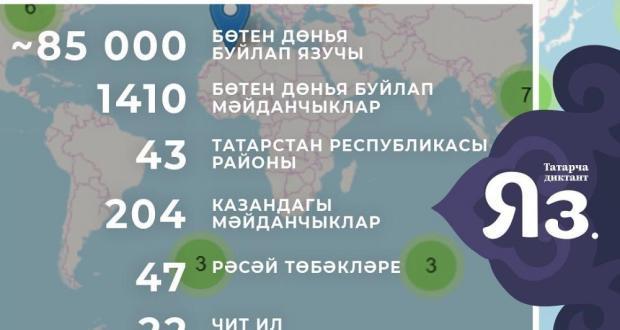 """""""Татарча диктант-2019"""" акциясендә 85 мең кеше катнашты!"""