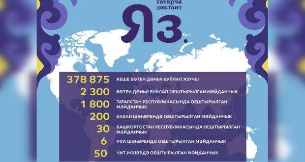"""Быел """"Татарча диктант"""" акциясендә 370 меңнән артык кеше катнашты!"""