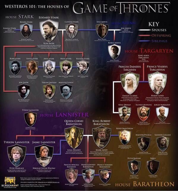 arbol_genealogico_juego_de_tronos