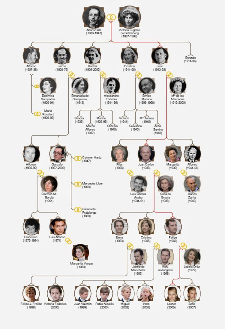 arbol_genealogico_borbones
