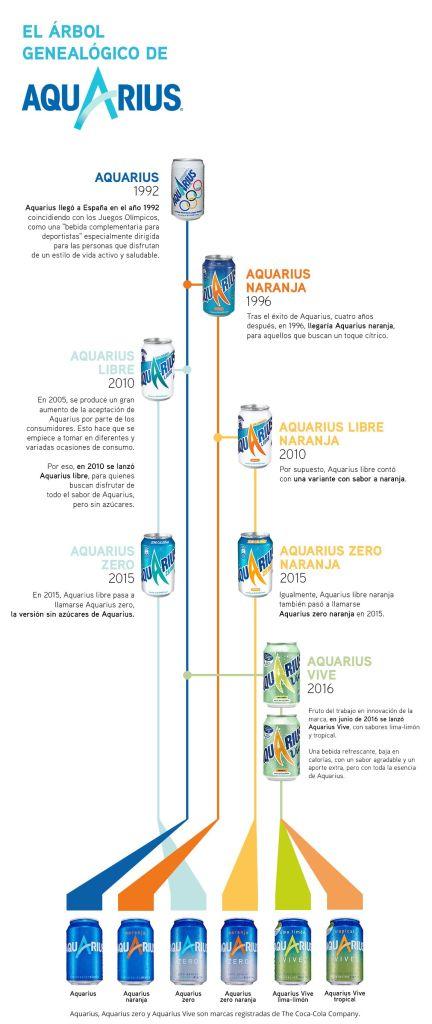 árbol genealógico de Aquarius