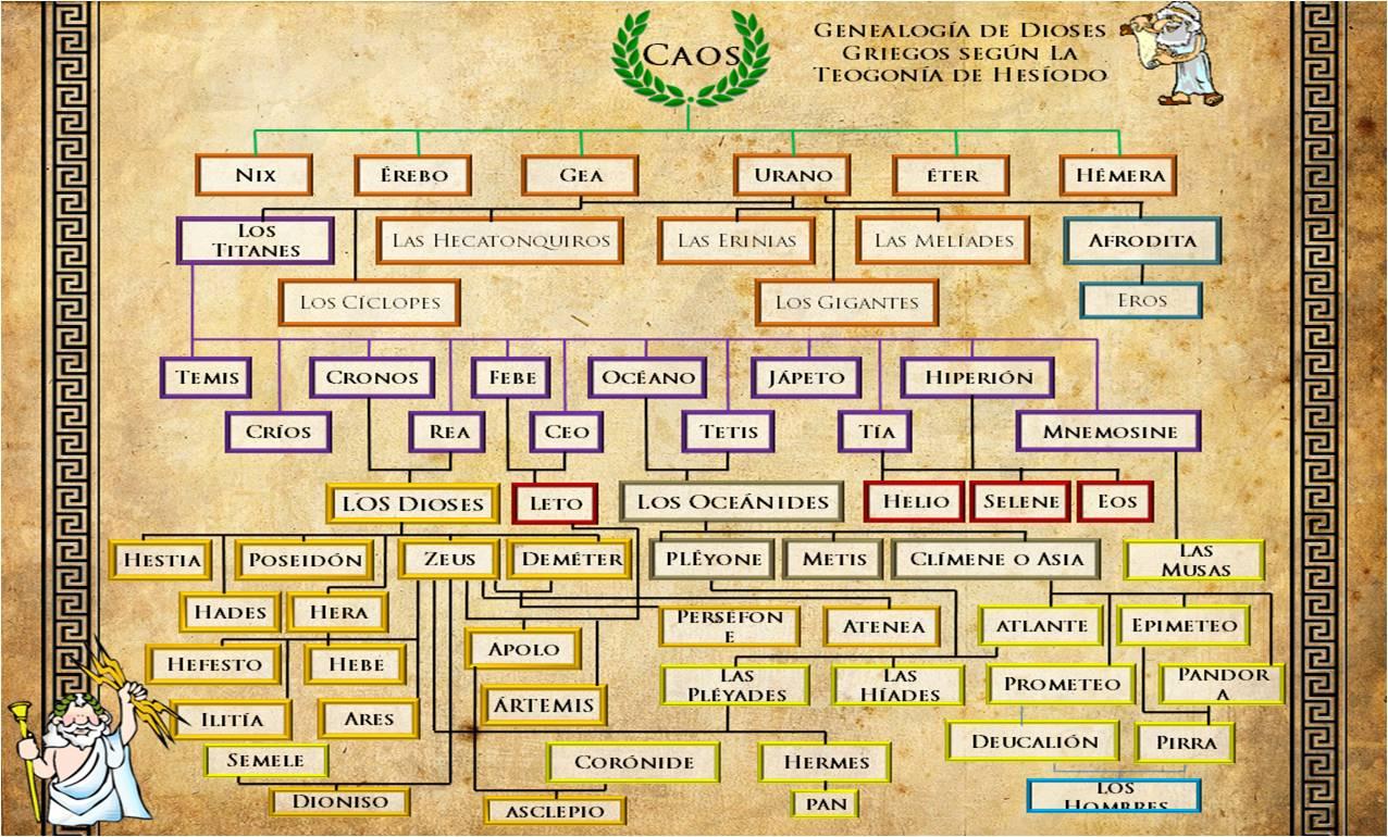 El árbol genealógico de los Dioses Griegos