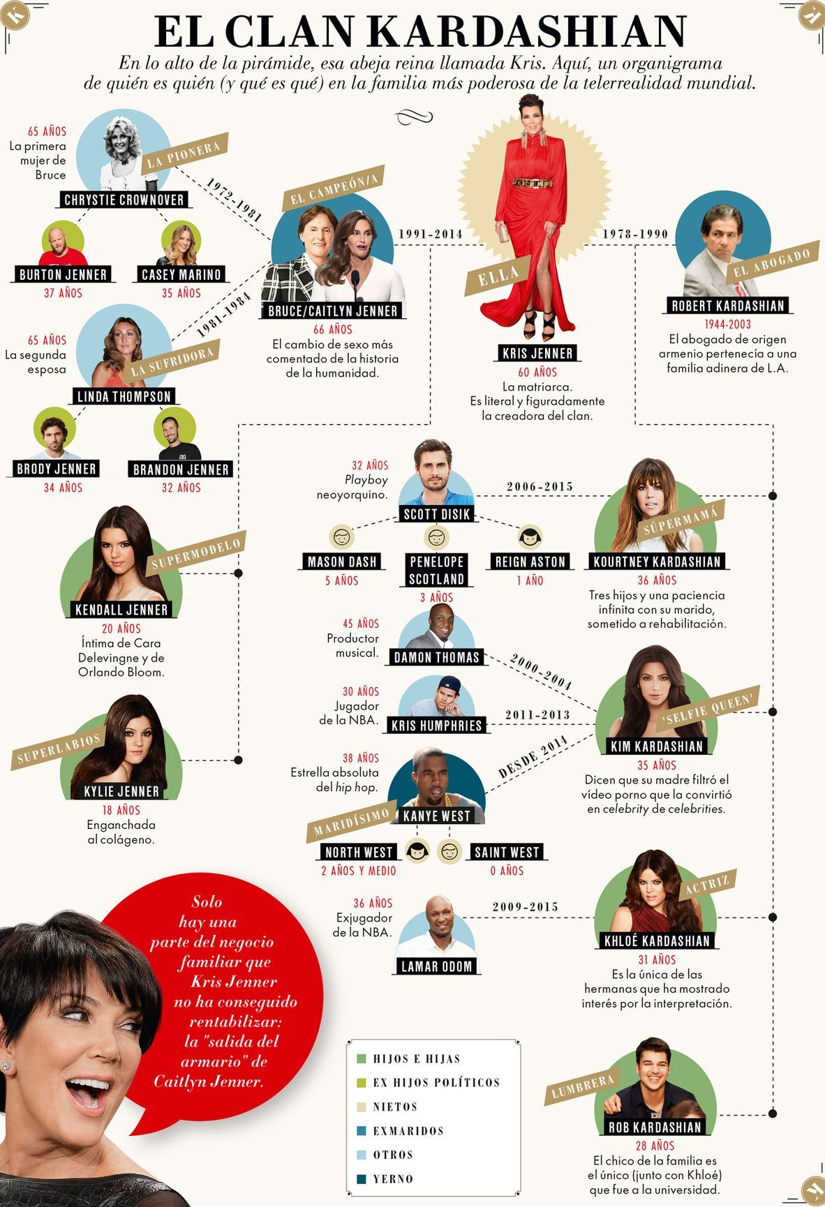 Árbol genealógico del clan Kardashian