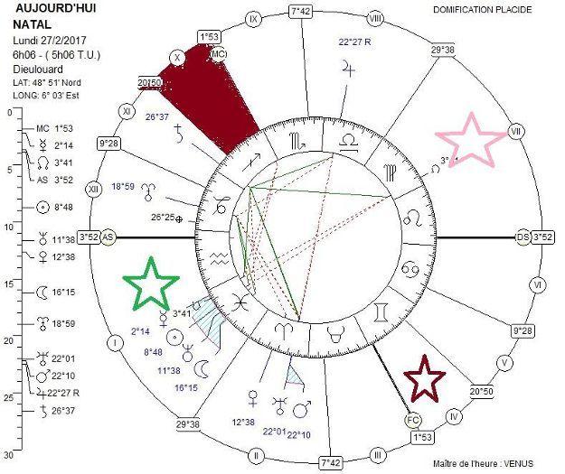 Carta astral Árbol genealógico Ejemplo