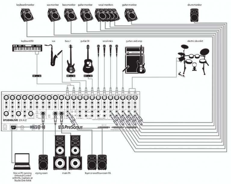 Designing Church Sound System